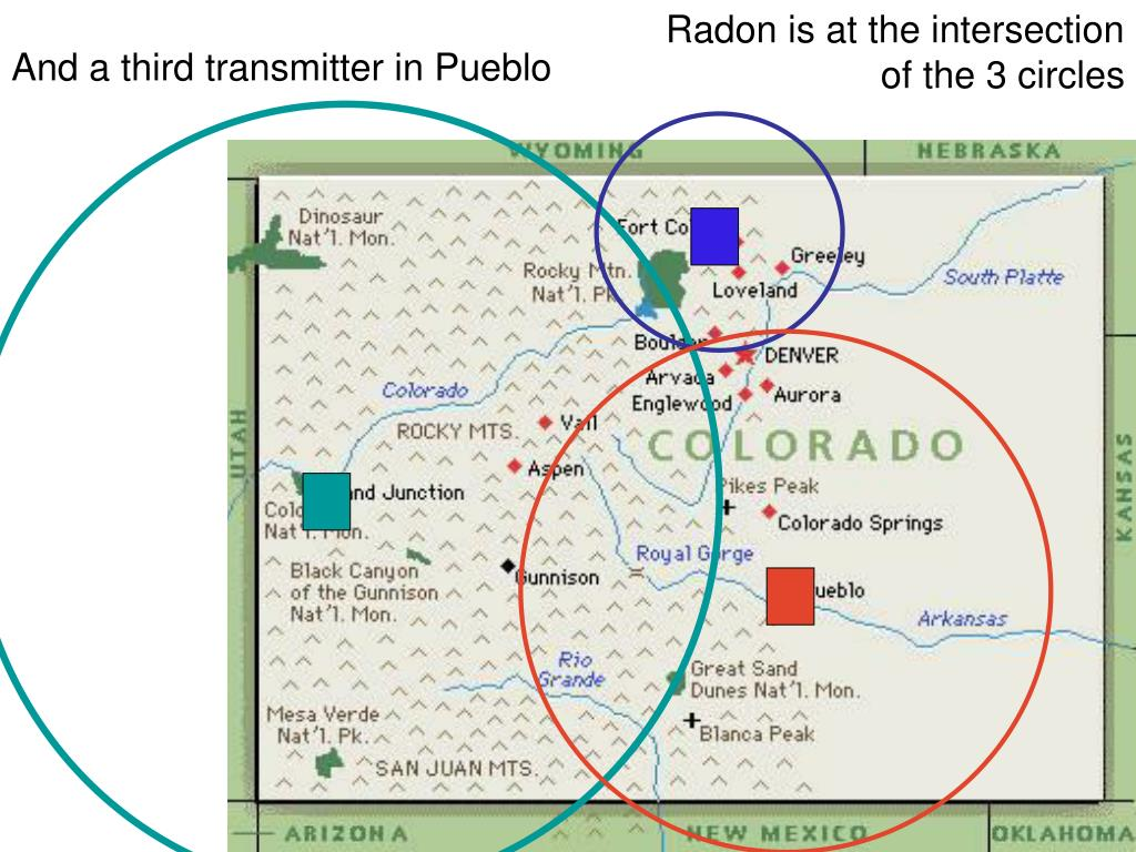 Radon is at the intersection of the 3 circles