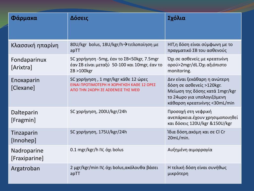 Αντιπηκτική αγωγή:επιλογή φαρμάκων