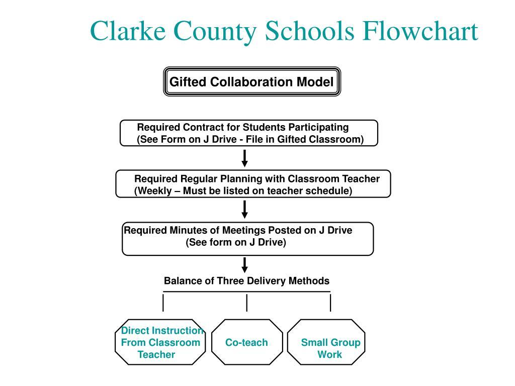 Clarke County Schools Flowchart