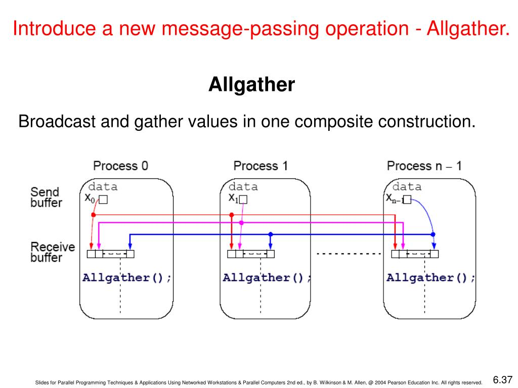 Introduce a new message-passing operation - Allgather.