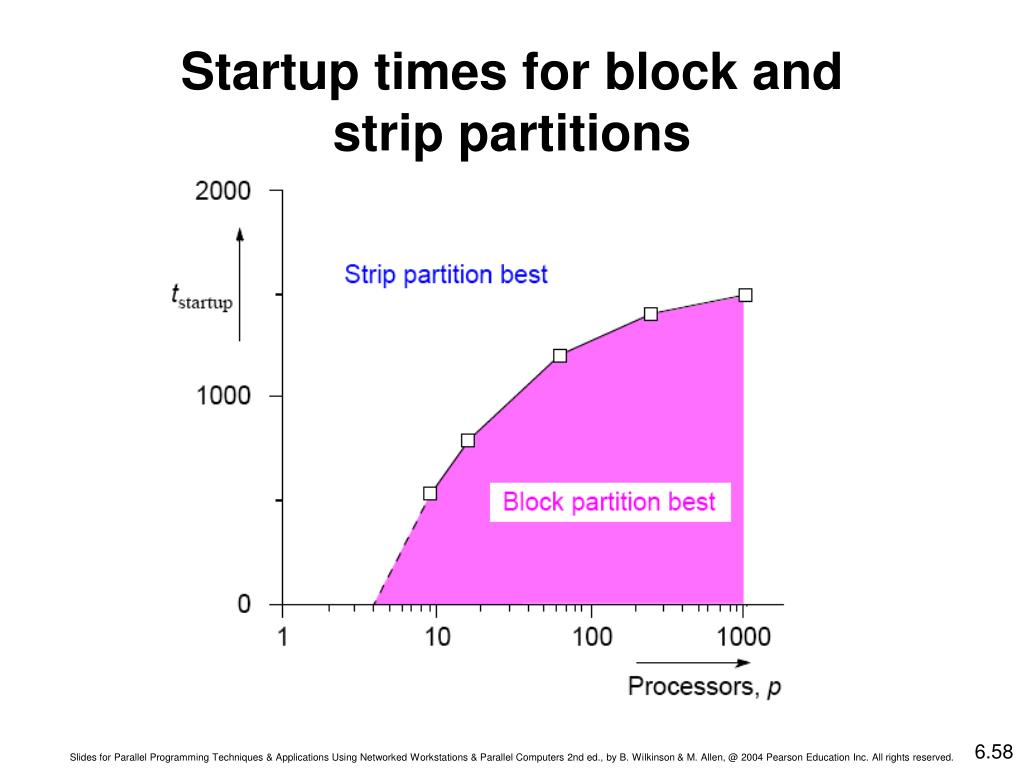 Startup times for block and