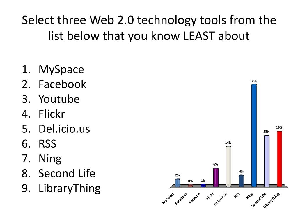 Select three Web 2.0 technology tools from the list below that you know LEAST about