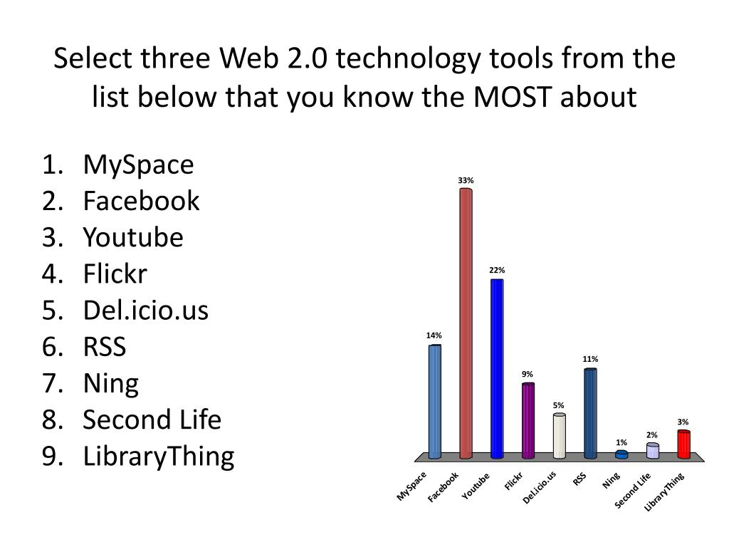 Select three Web 2.0 technology tools from the list below that you know the MOST about