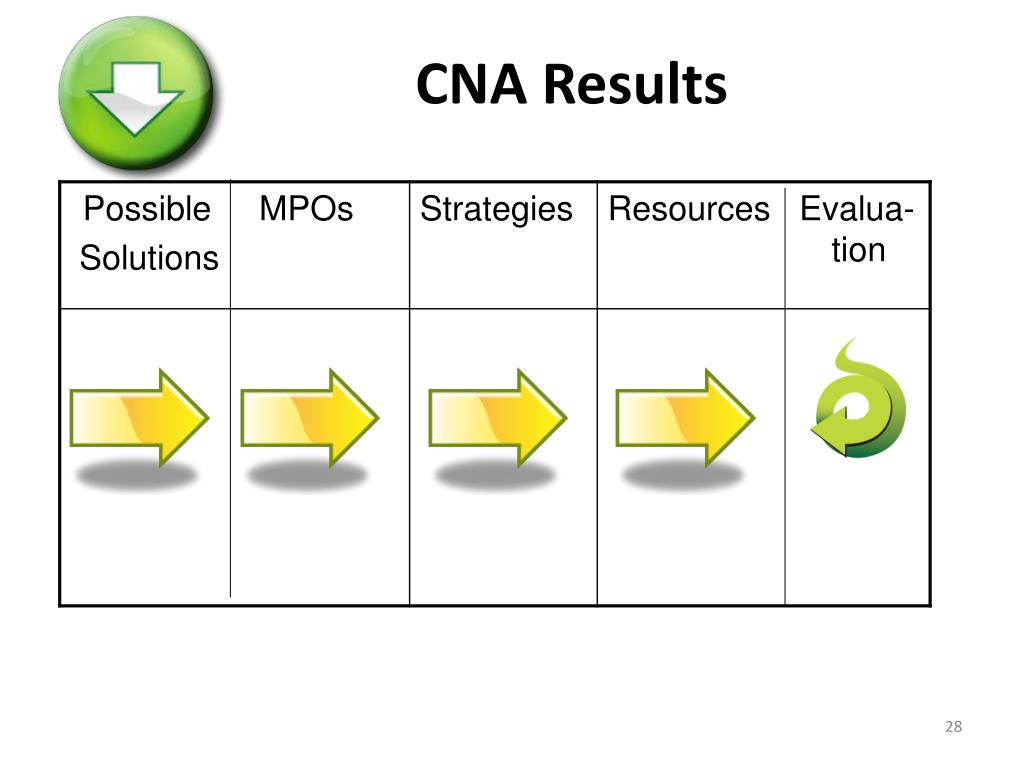 CNA Results