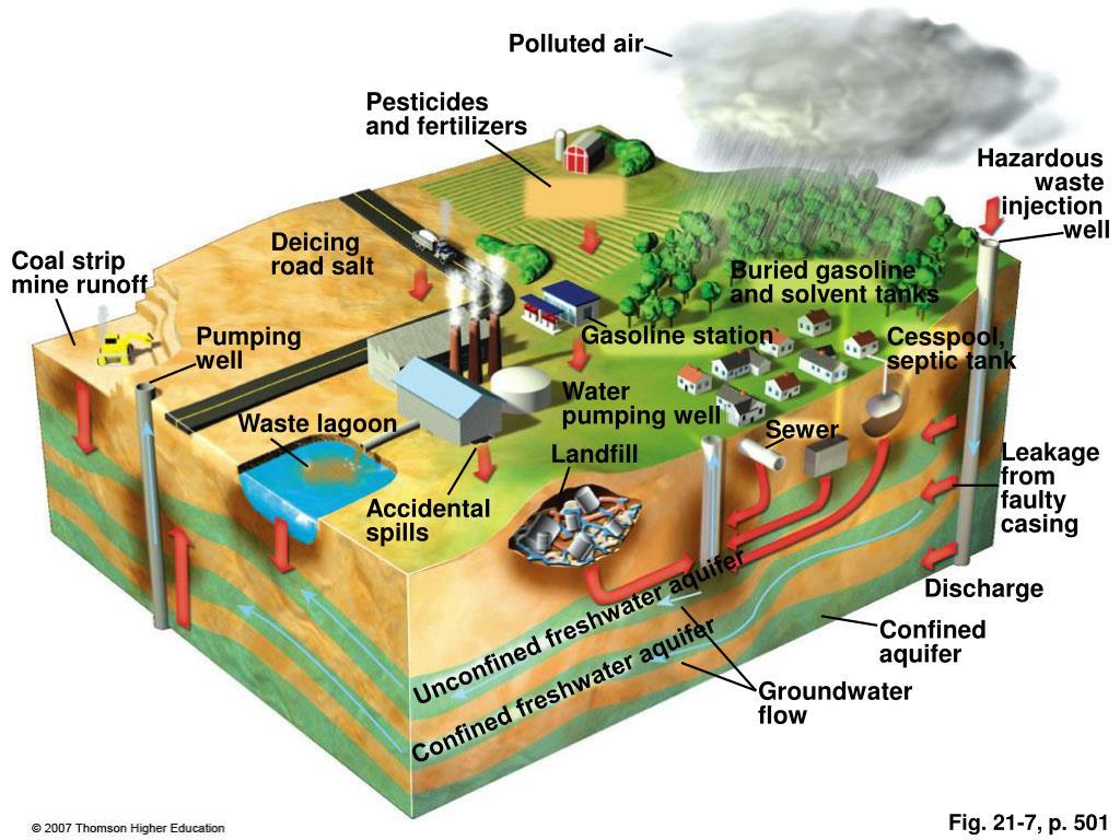 mining pollution essay