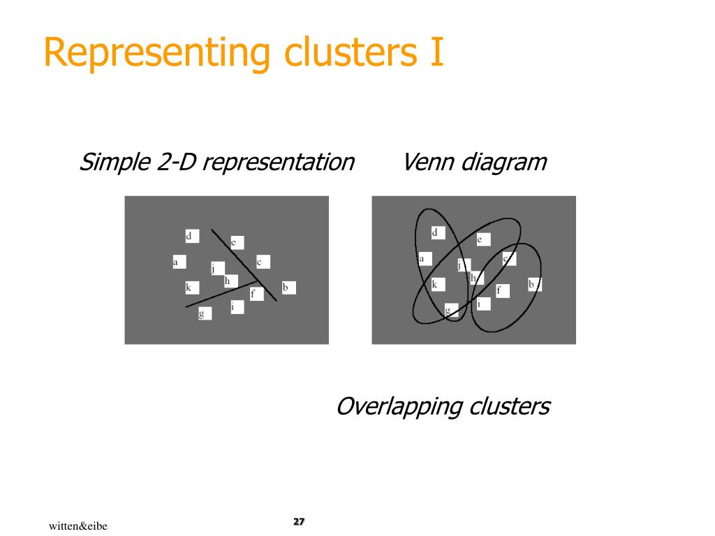 Representing clusters I