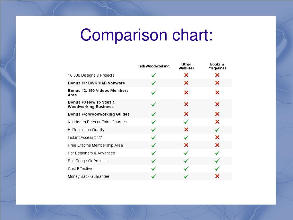 Comparison chart: