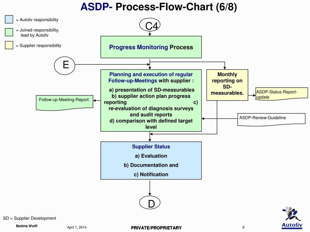 process for implemenation of supplier development Supplier development strategic importance of supplier development when a supplier is incapable of meeting the develop new process – plan implementation.