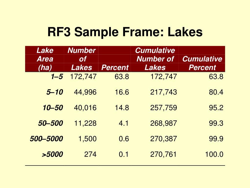 RF3 Sample Frame: Lakes