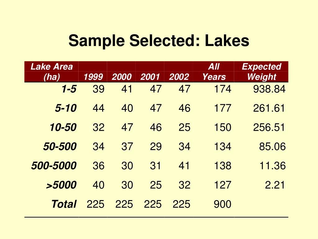 Sample Selected: Lakes