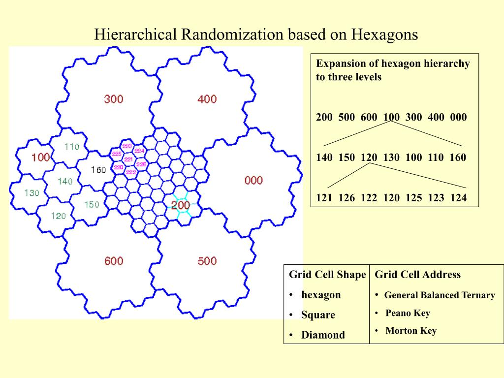 Expansion of hexagon hierarchy to three levels