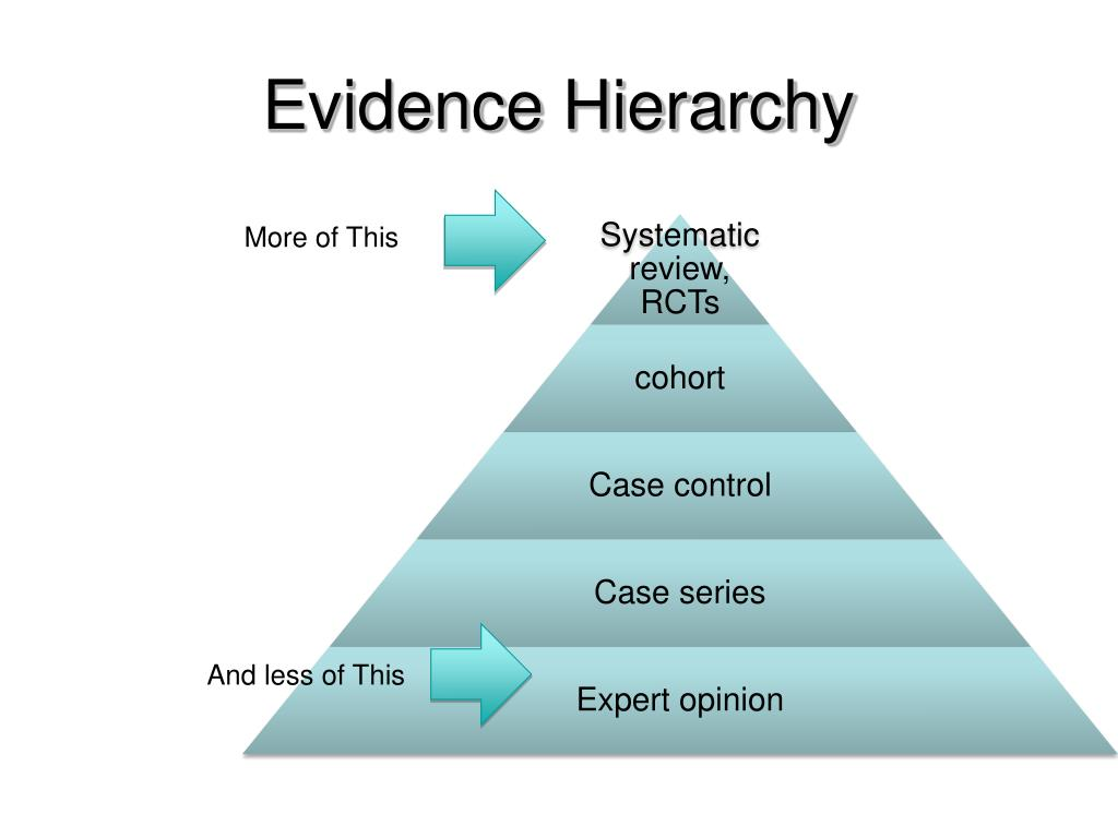 Evidence Hierarchy
