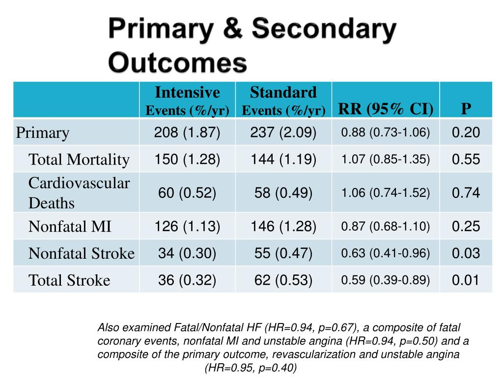 Primary & Secondary Outcomes