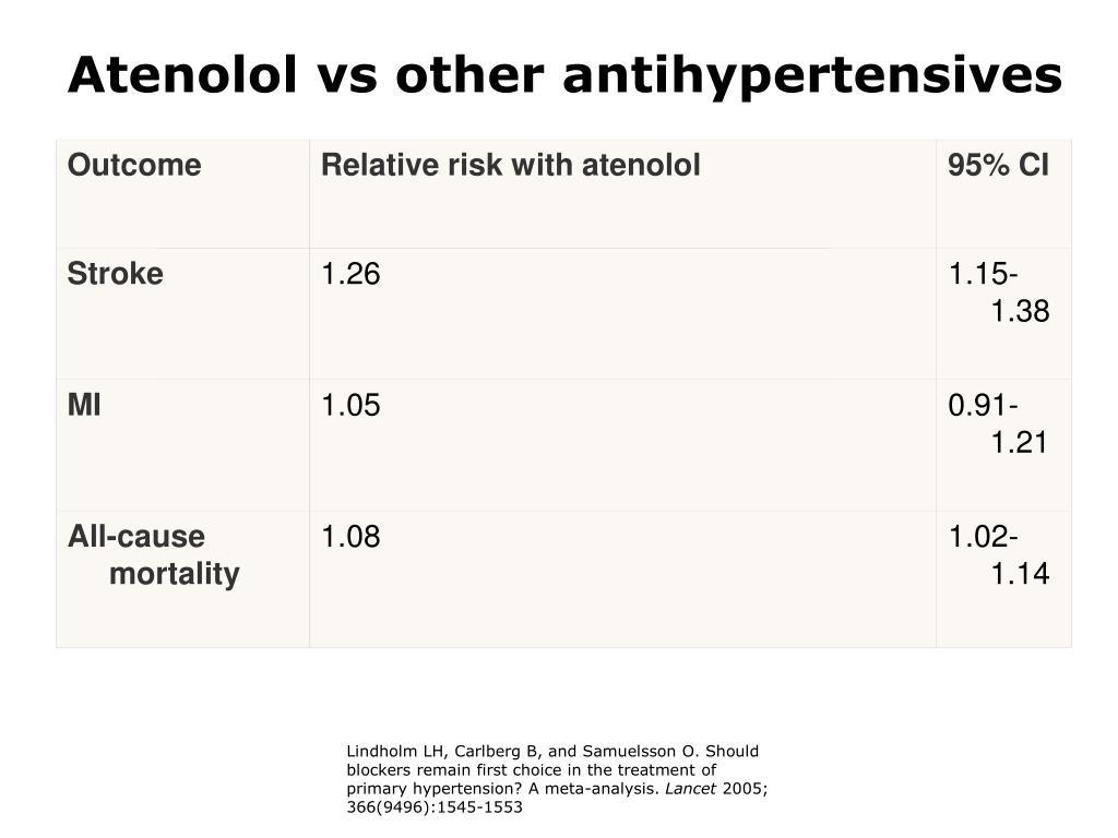 Atenolol vs other antihypertensives