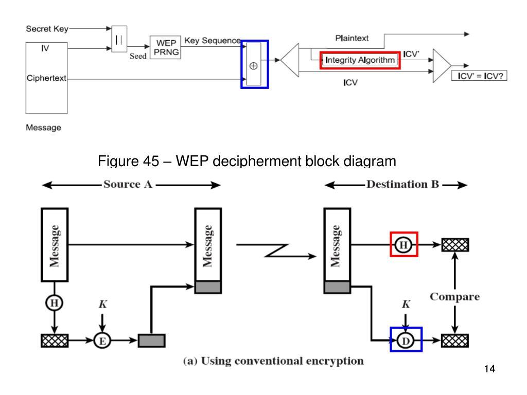 Figure 45 – WEP decipherment block diagram