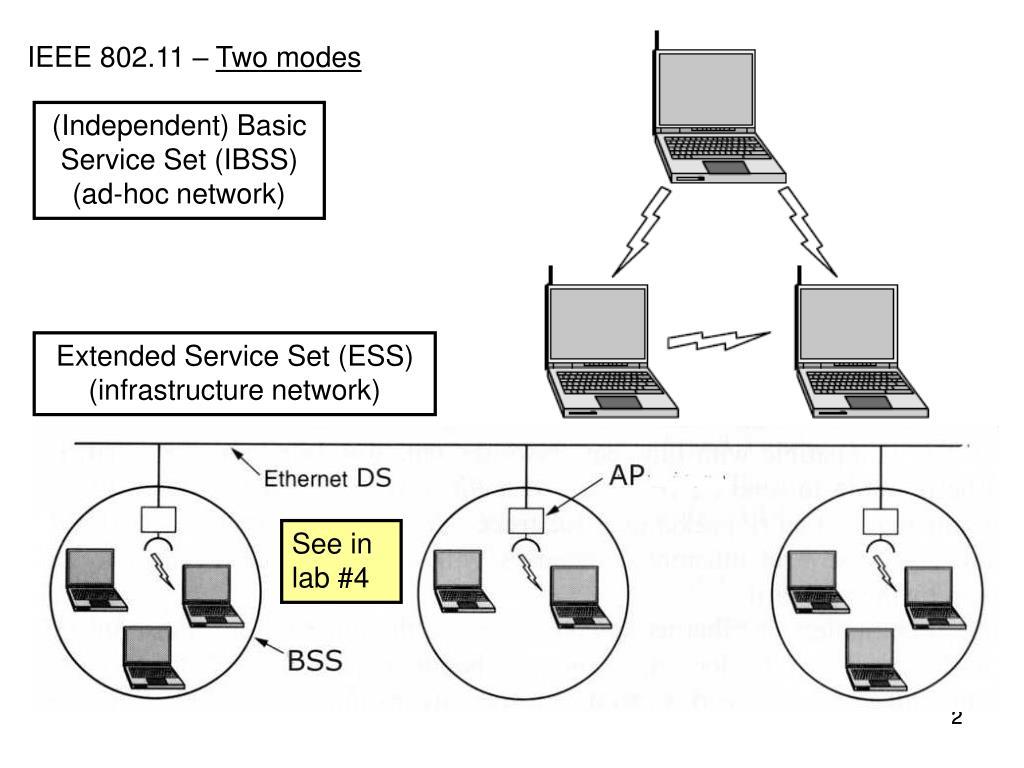 IEEE 802.11 –