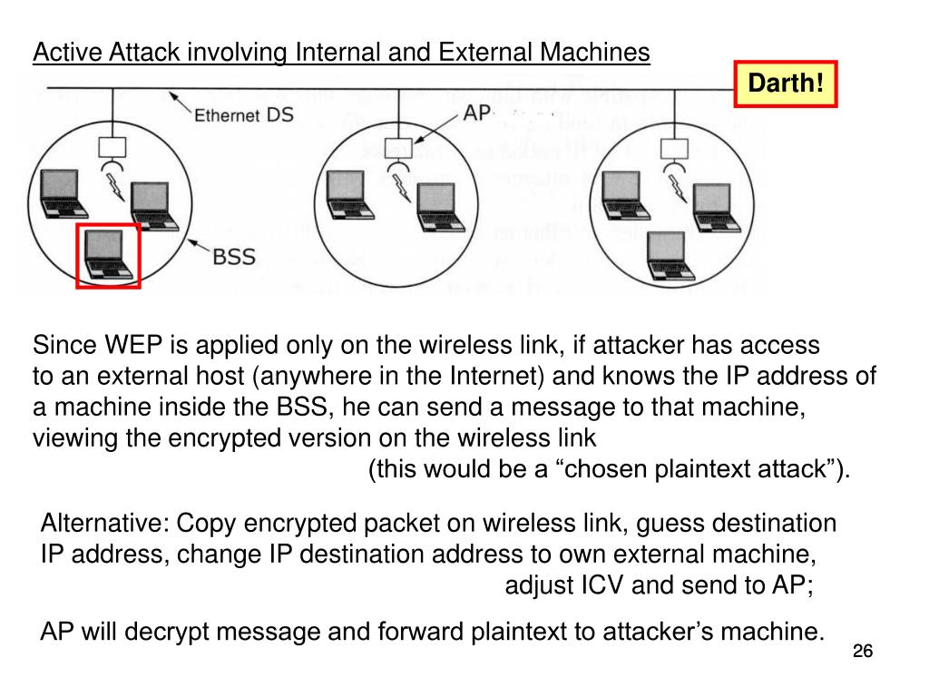 Active Attack involving Internal and External Machines