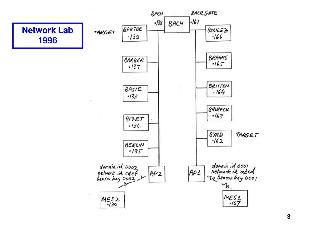 Network Lab 1996