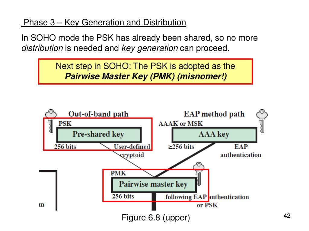 Phase 3 – Key Generation and Distribution