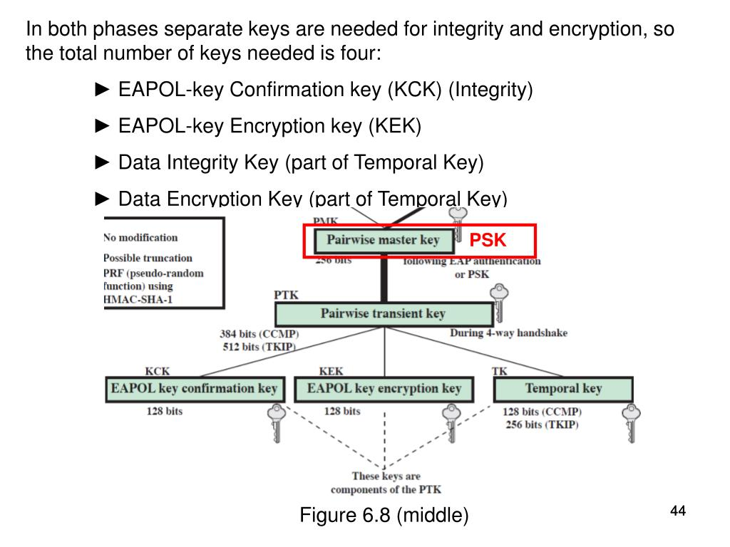 In both phases separate keys are needed for integrity and encryption, so the total number of keys needed is four:
