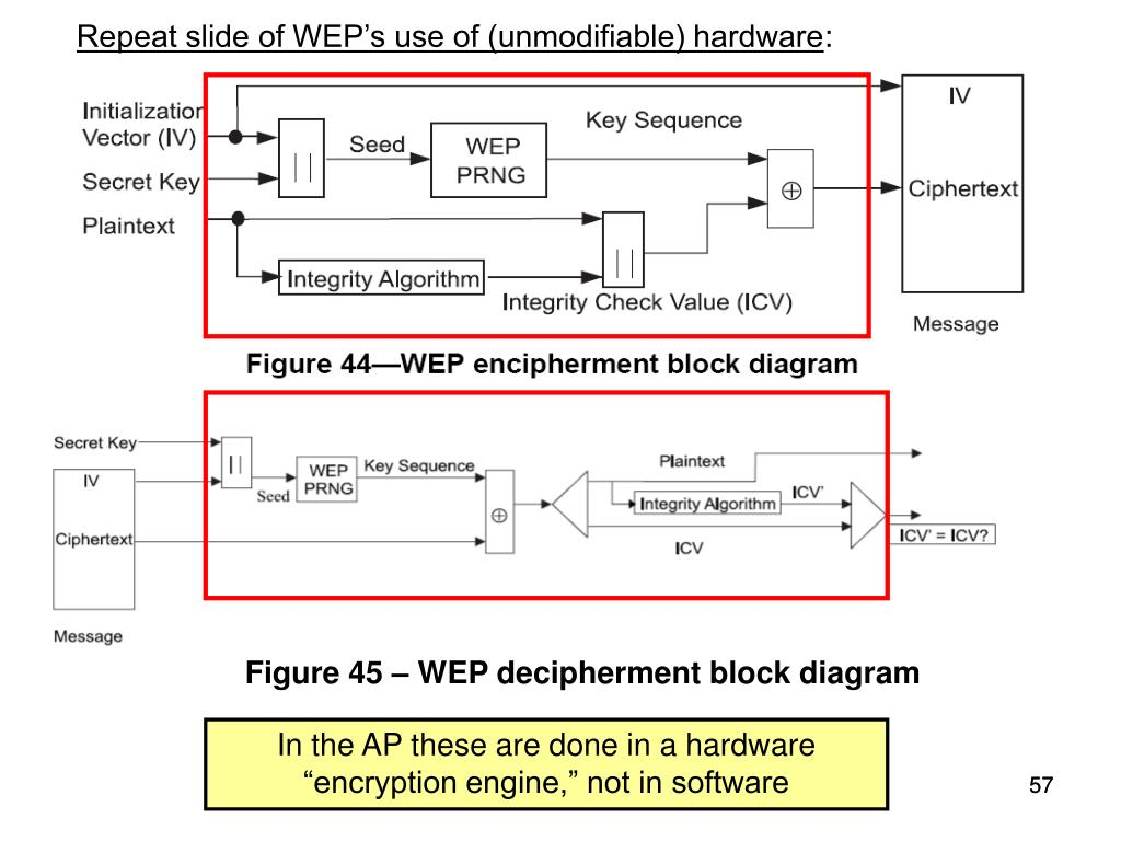 Repeat slide of WEP's use of (unmodifiable) hardware