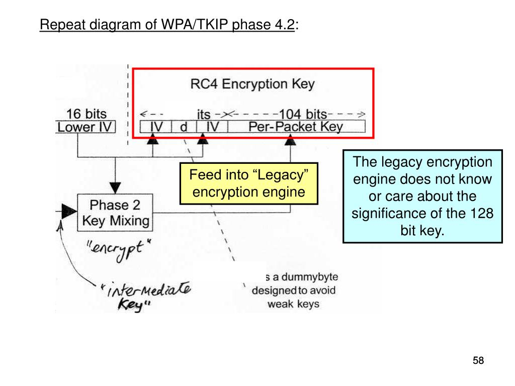 Repeat diagram of WPA/TKIP phase 4.2