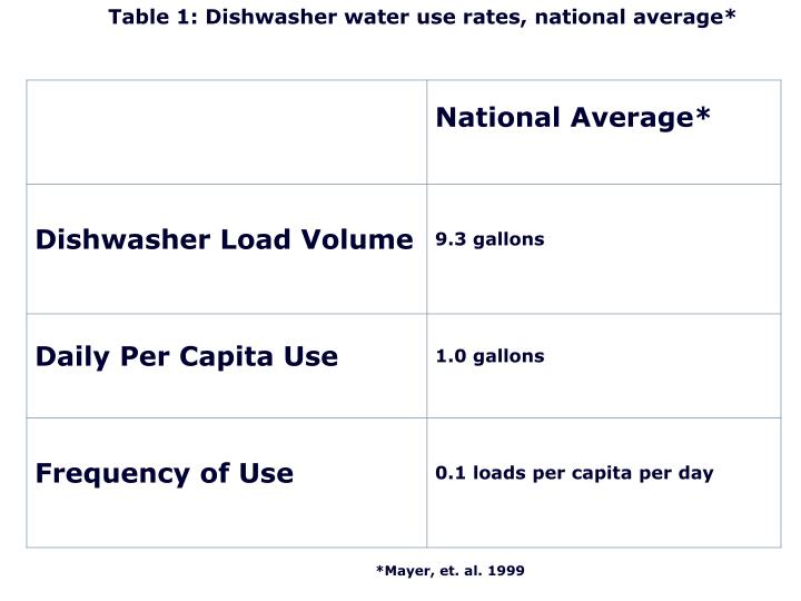 Table 1: Dishwasher water use rates, national average*