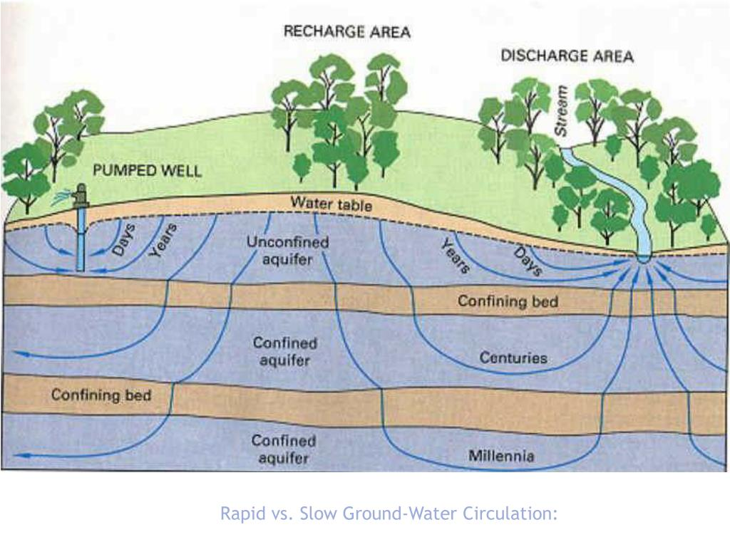 Rapid vs. Slow Ground-Water Circulation: