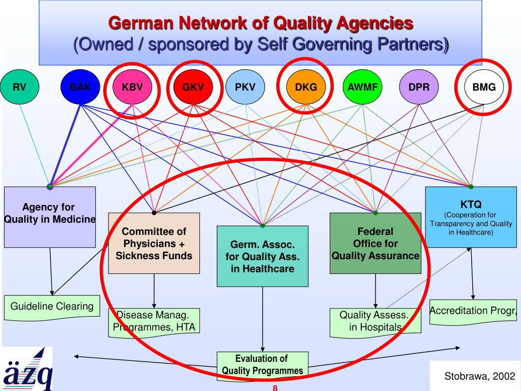 German Network of Quality Agencies