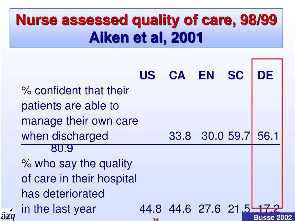 Nurse assessed quality of care, 98/99