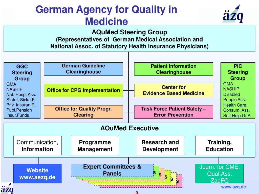 German Agency for Quality in Medicine