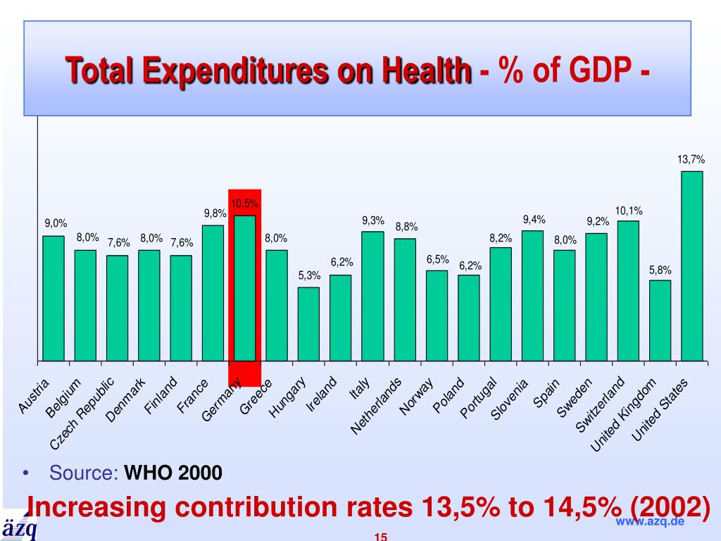Total Expenditures on Health