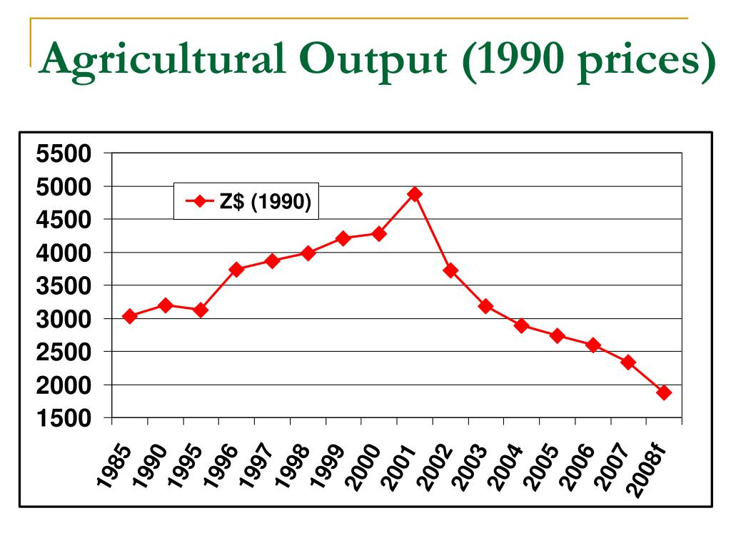 Agricultural Output (1990 prices)