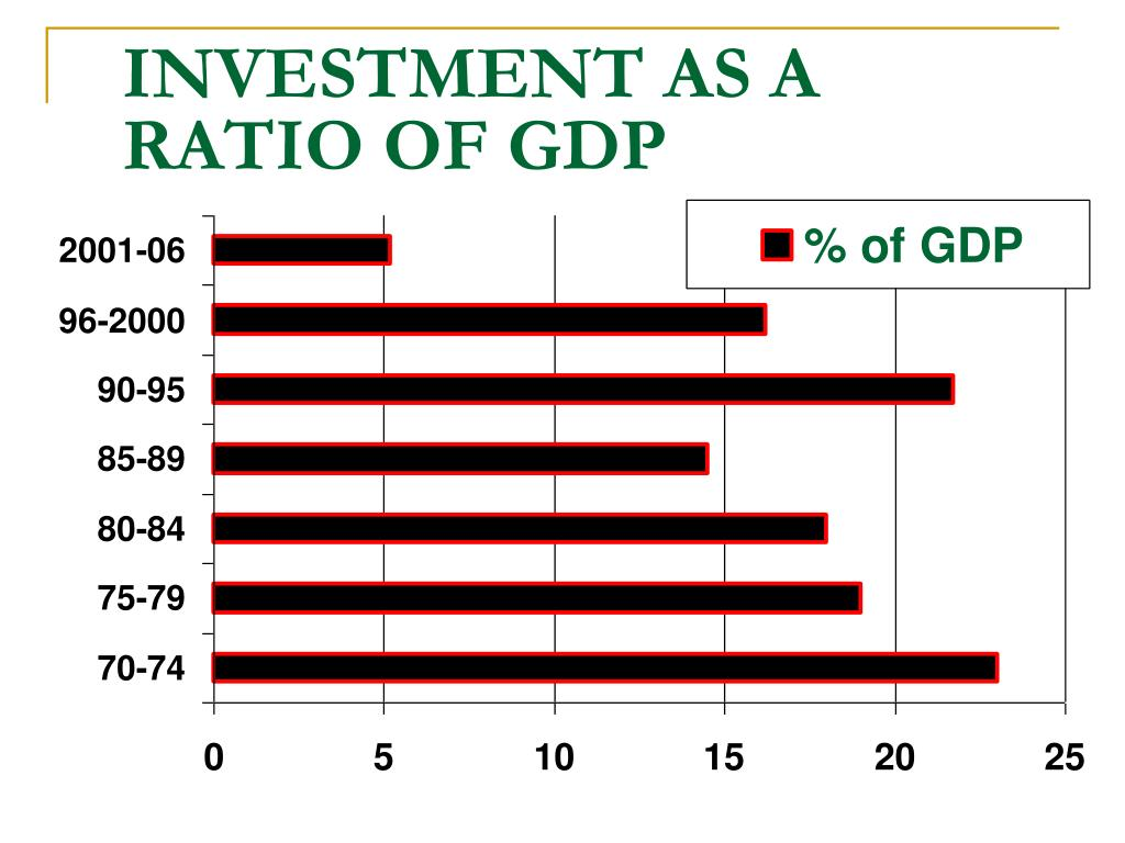 INVESTMENT AS A RATIO OF GDP