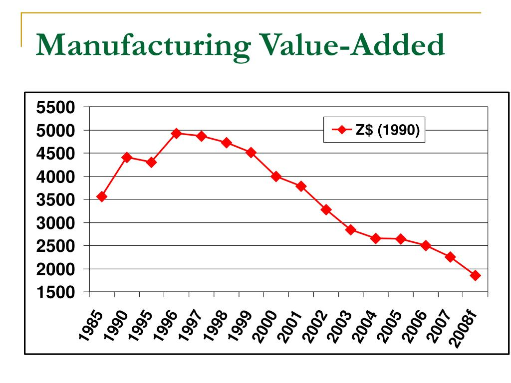 Manufacturing Value-Added