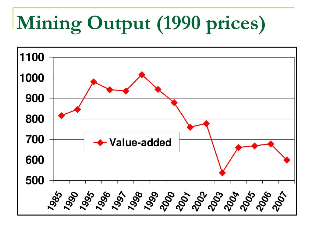 Mining Output (1990 prices)