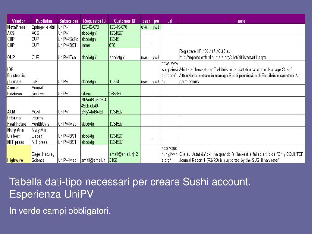 Tabella dati-tipo necessari per creare Sushi account. Esperienza UniPV