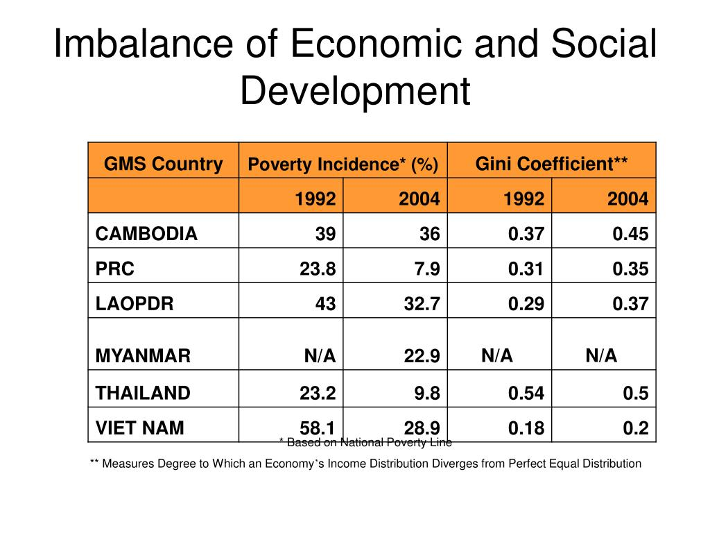 Imbalance of Economic and Social Development