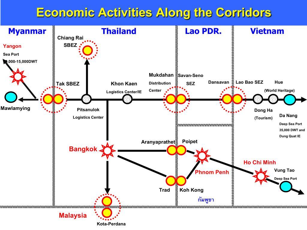 Economic Activities Along the Corridors
