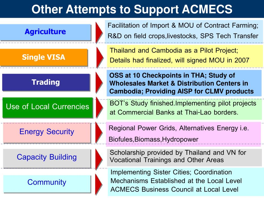 Other Attempts to Support ACMECS