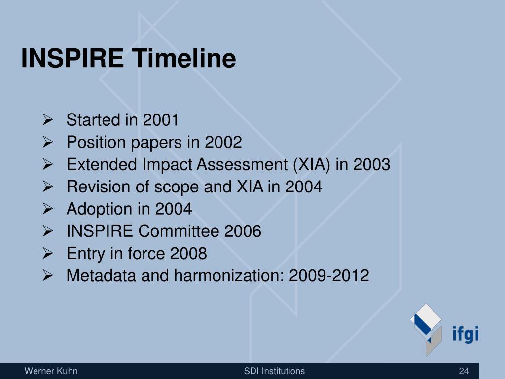 INSPIRE Timeline
