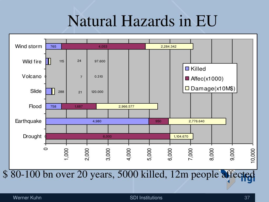 Natural Hazards in EU
