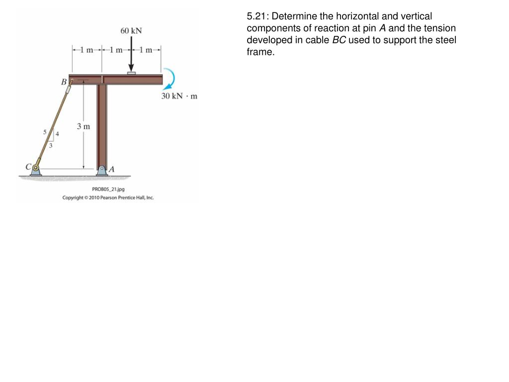 5.21: Determine the horizontal and vertical components of reaction at pin