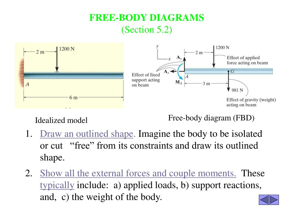 Free-body diagram (FBD)