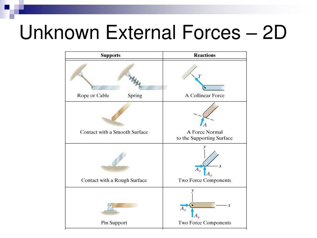 Unknown External Forces – 2D