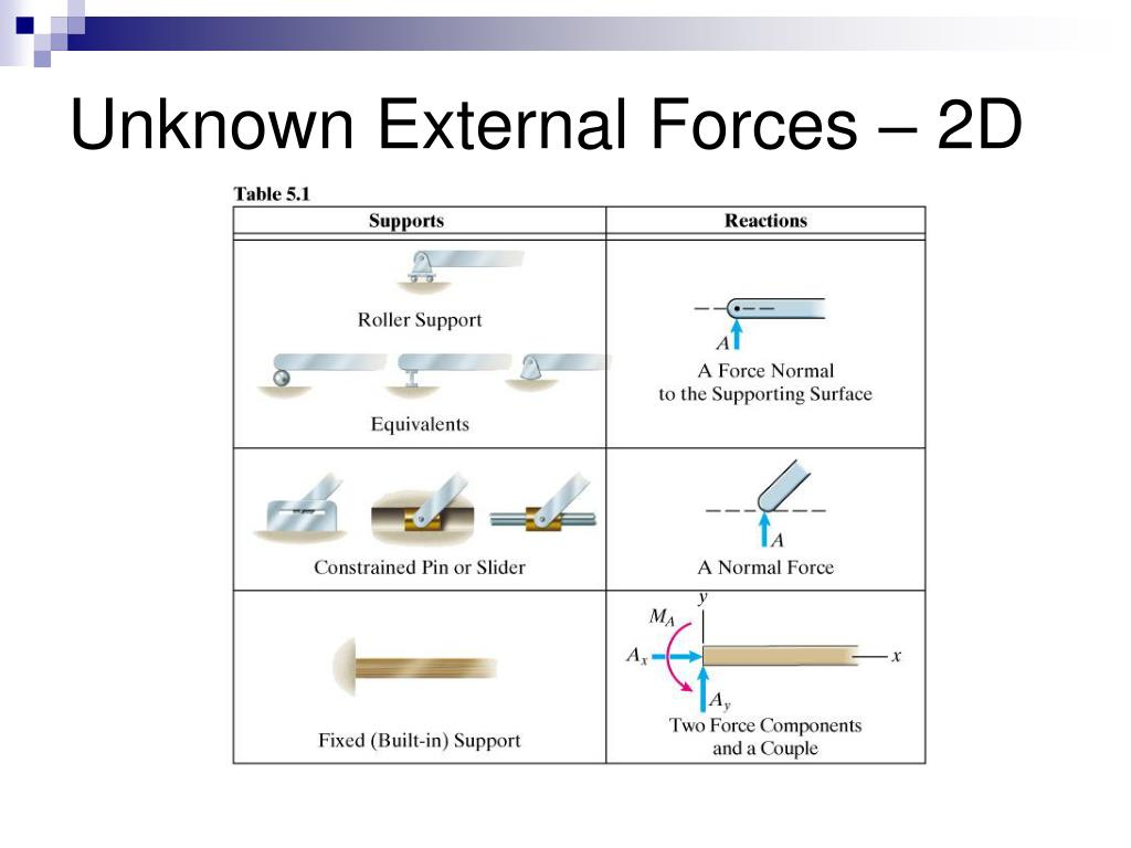 Unknown External Forces – 2D