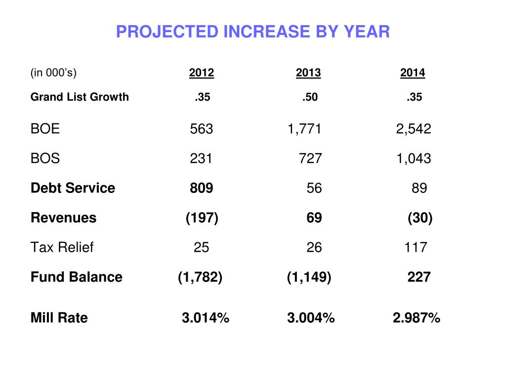 PROJECTED INCREASE BY YEAR