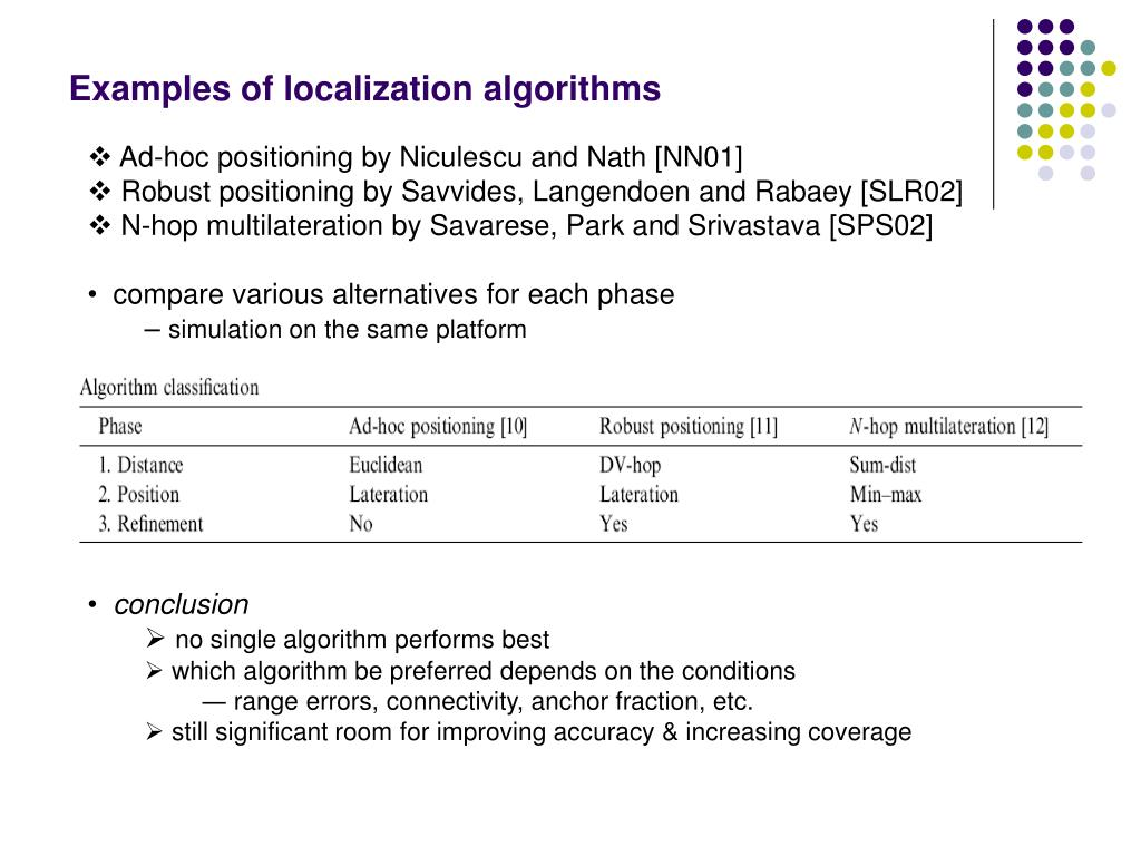 Examples of localization algorithms