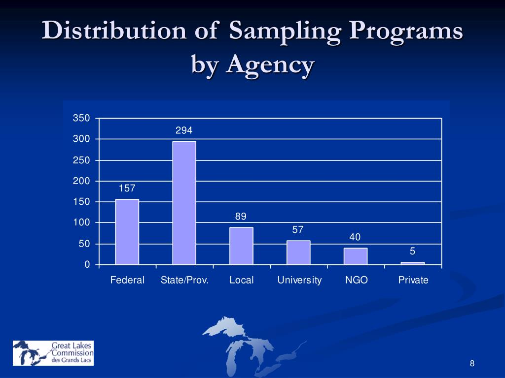 Distribution of Sampling Programs by Agency