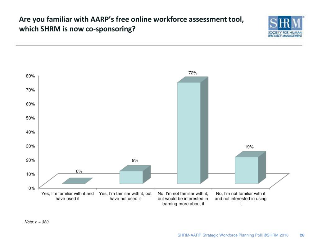 Are you familiar with AARP's free online workforce assessment tool, which SHRM is now co-sponsoring?